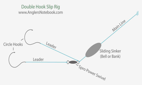 double-hook-slip-rig