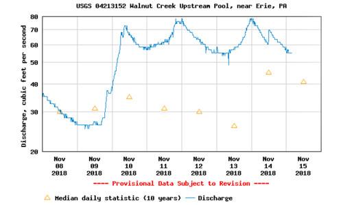 Walnut stream flow november 2018